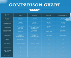 The Andersons Agvantage Insurance Comparison Chart