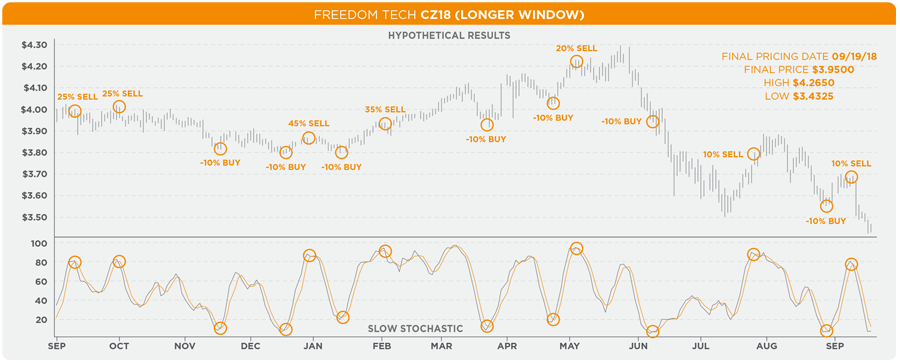 The Andersons Freedom Tech CZ18 Longer Window Hypothetical Results
