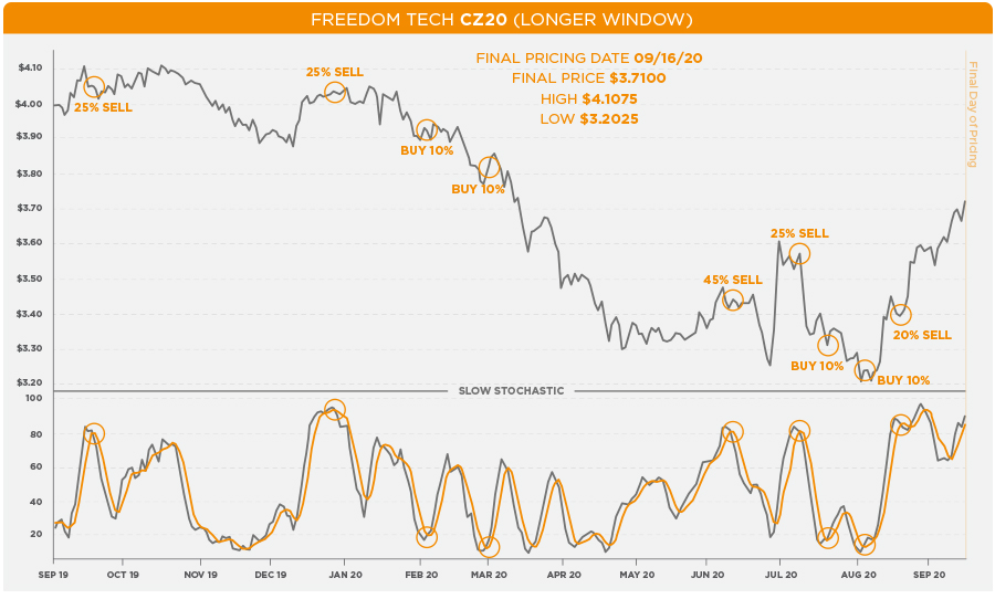 The Andersons Freedom Tech CZ20 Longer Window Hypothetical Results